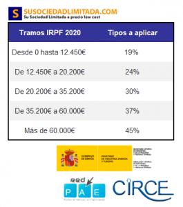 TRAMOS IRPF 2020 Autónomos